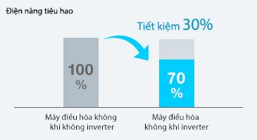 inverter-khong-inverter-non-inverter